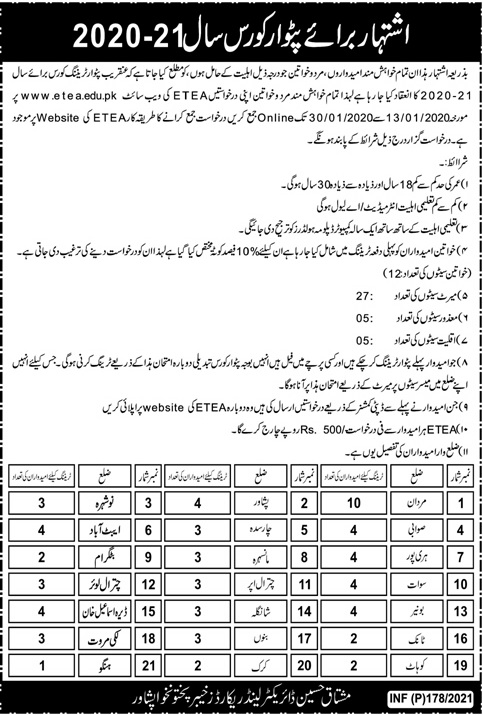 Land Record Department Peshawar Admissions